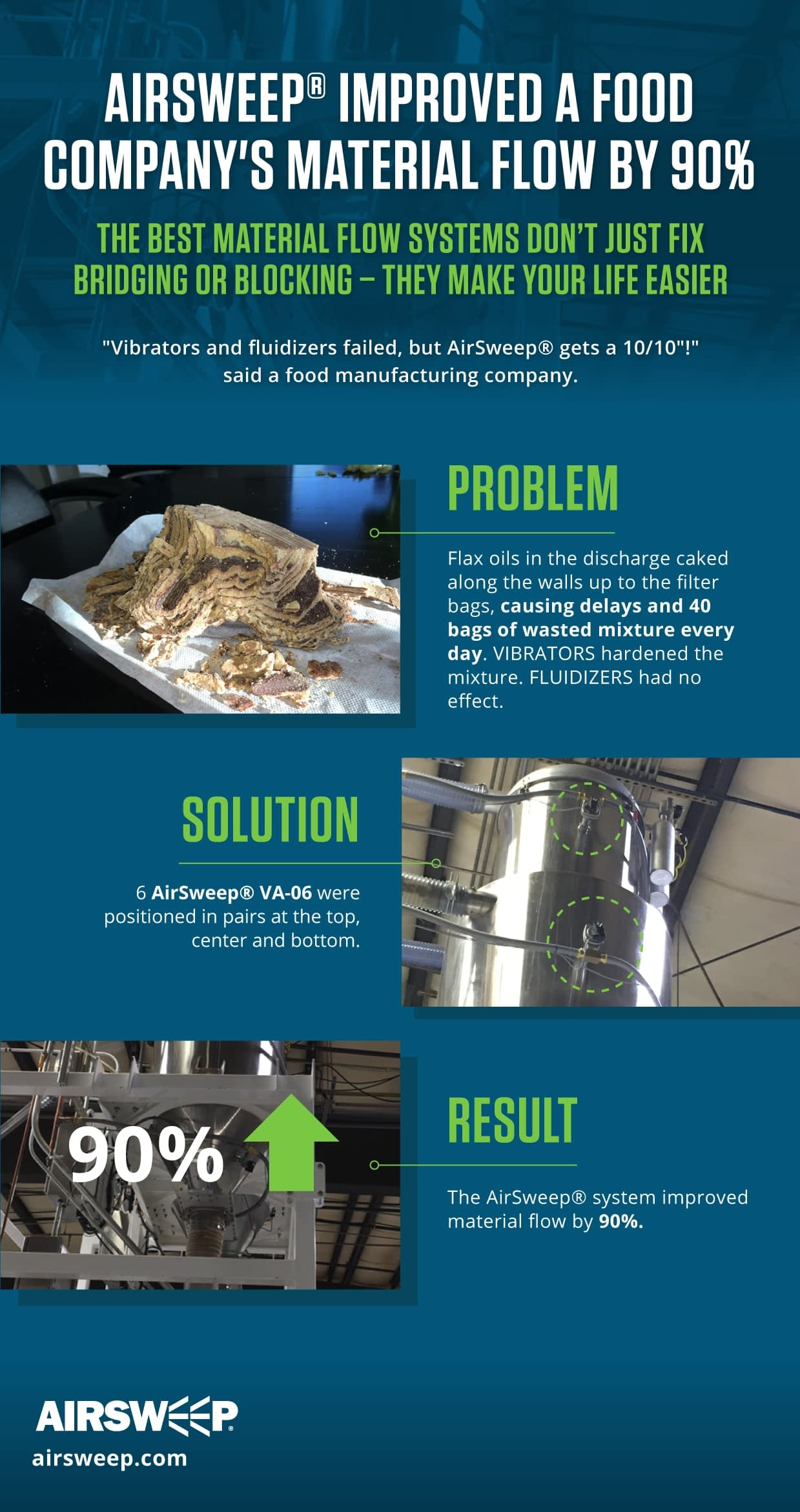 Flax4Life, a commercial bakery, improved its material flow by 90% after it installed AirSweeps - reducing wastage and increasing production speed.