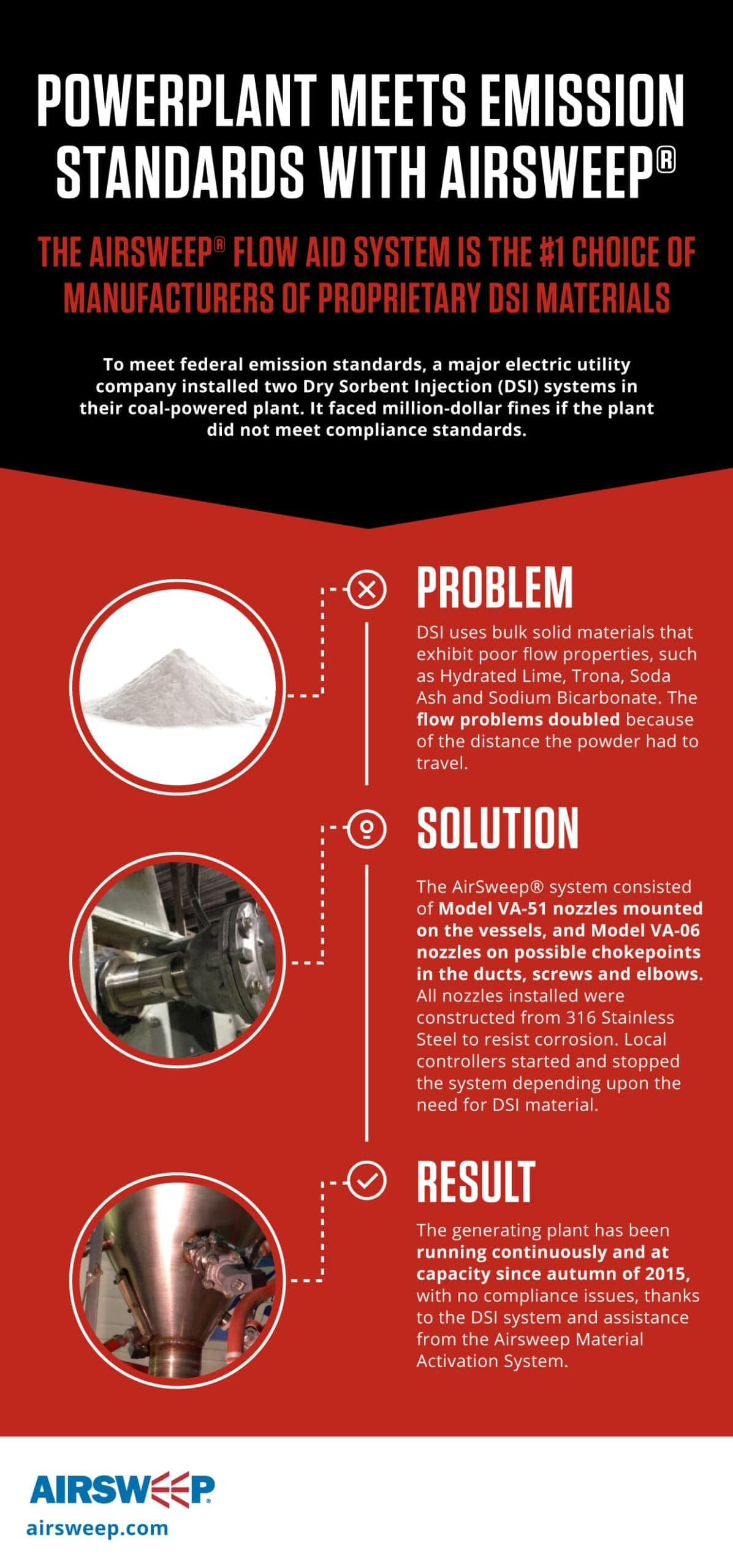 A major electric utility solved its Dry Sorbent Injection (DSI) material flow problem with AirSweep.