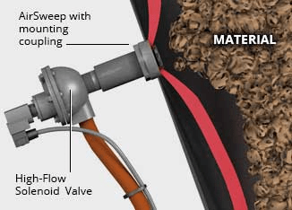 Install and Retrofit the AirSweep System with No Tools, Welding or Delays