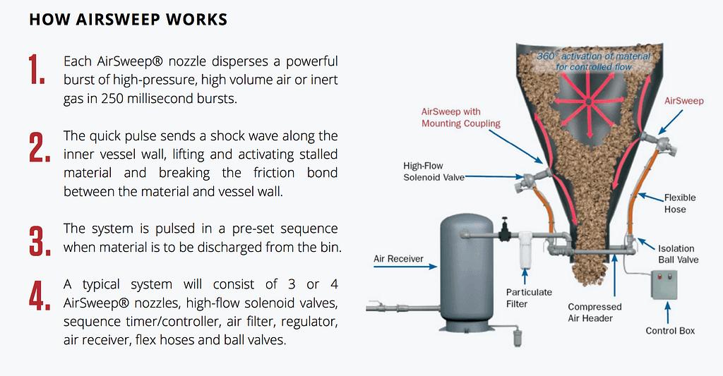 AirSweep in Powder & Bulk Solids Magazine