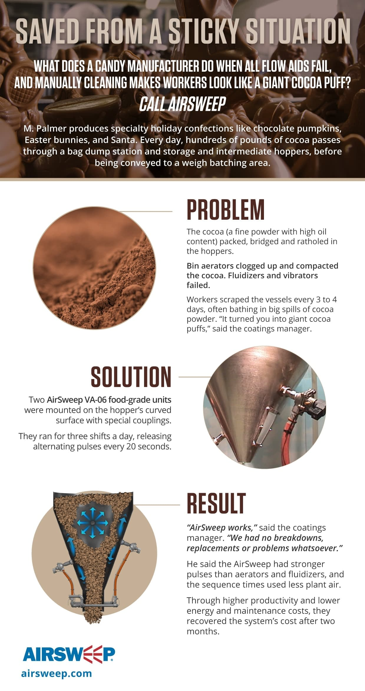 RM Palmer (Cocoa) Infographic